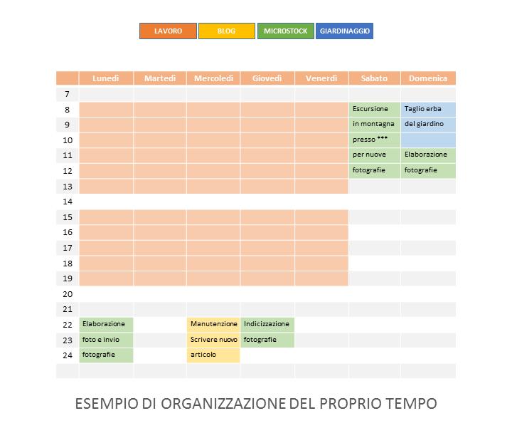 Organizza il proprio tempo - DIAGRAMMA